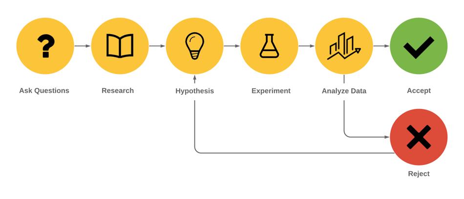 6 Step Scientific Methodology within a Digital Cybernetic framework