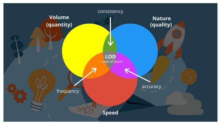 7 Lenses of Digital Optimisation