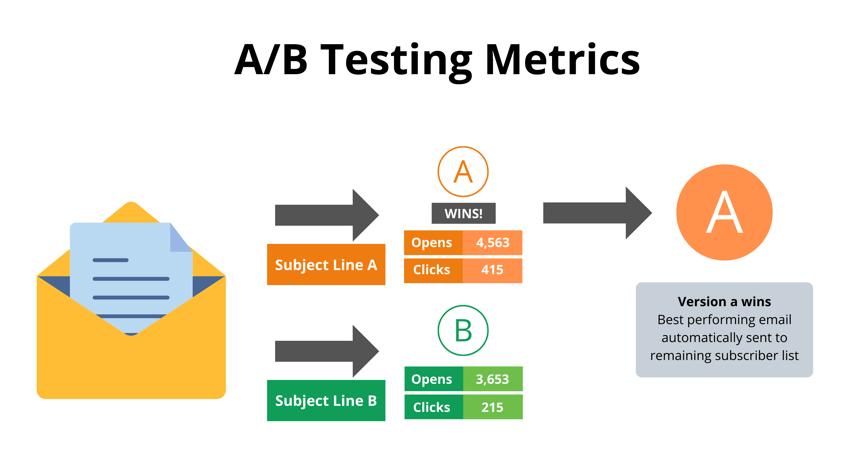A_B Testing Metrics