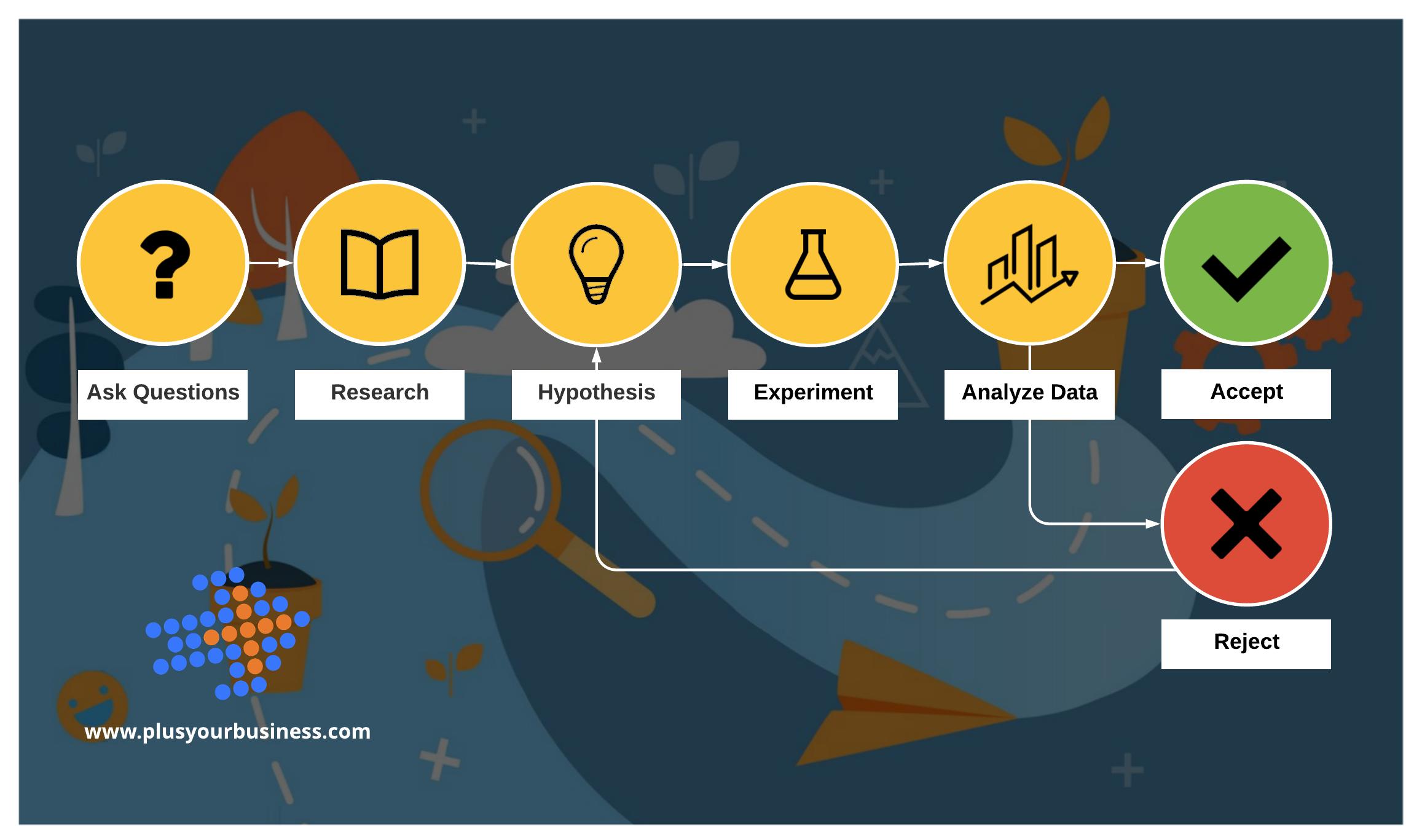 Copy of 6 Step Scientific Methodology within a Digital Cybernetic framework