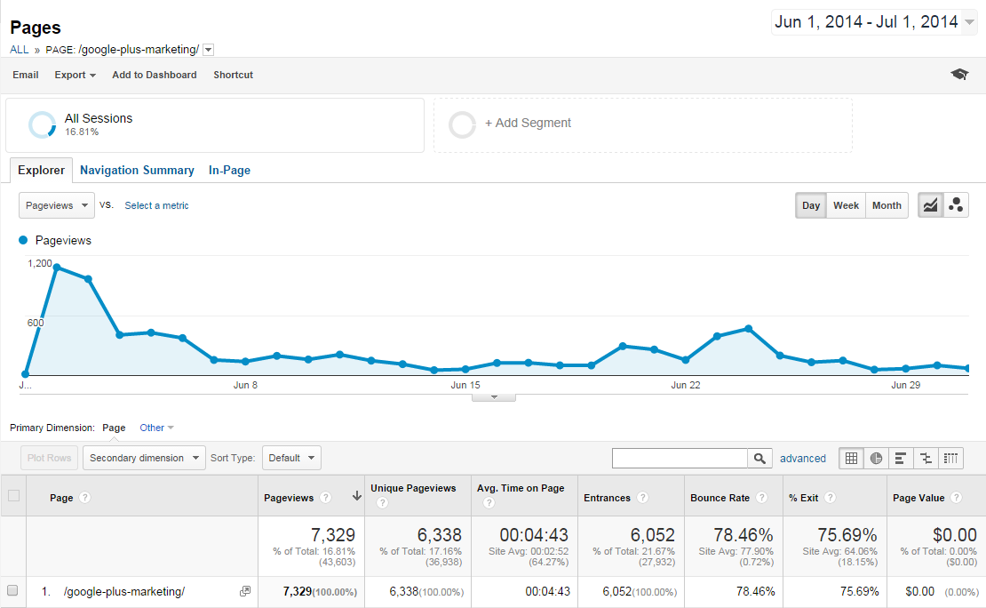 A complete guide to Google+ Marketing_Month One
