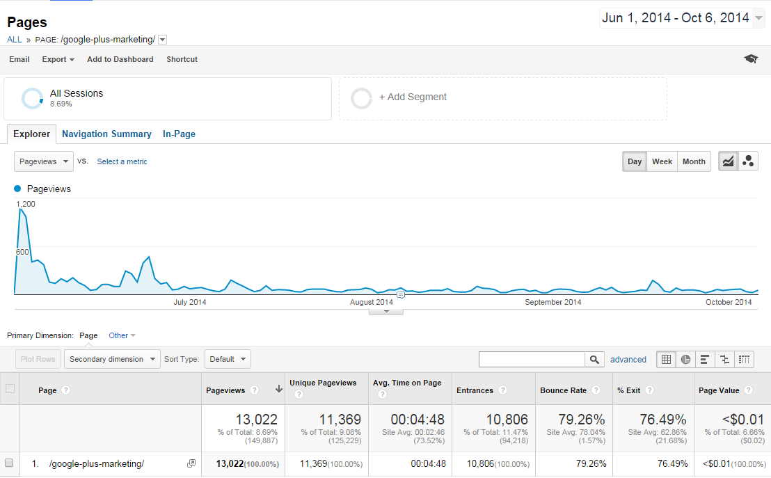 A complete guide to Google+ Marketing_Whole Duration
