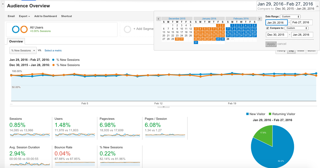 A quick introduction to Google Analytics Audience Reports 1