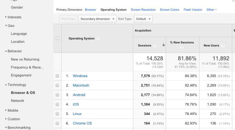 A quick introduction to Google Analytics Audience Reports 10