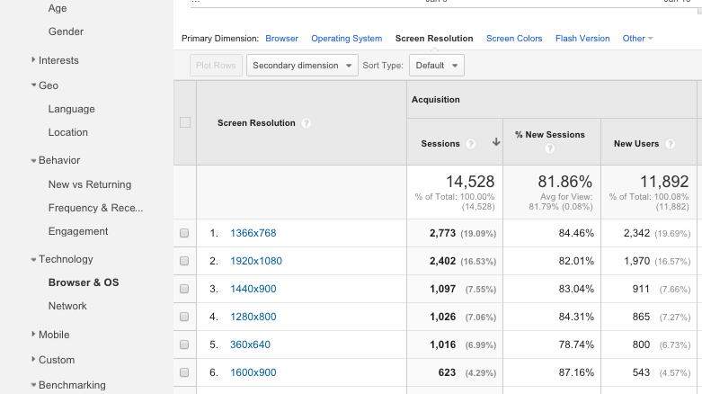 A quick introduction to Google Analytics Audience Reports 11