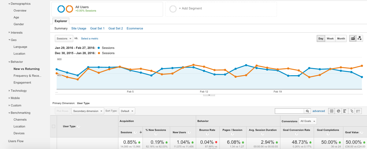 A quick introduction to Google Analytics Audience Reports 2