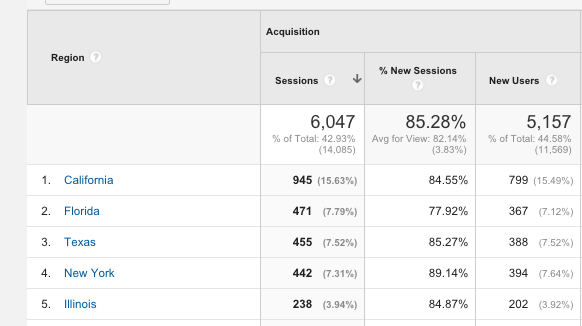 A quick introduction to Google Analytics Audience Reports 5