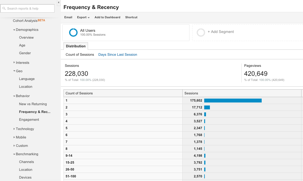 A quick introduction to Google Analytics Audience Reports 8
