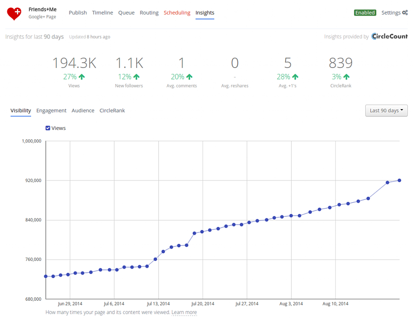 Friends+Me - Google+ Account Insights