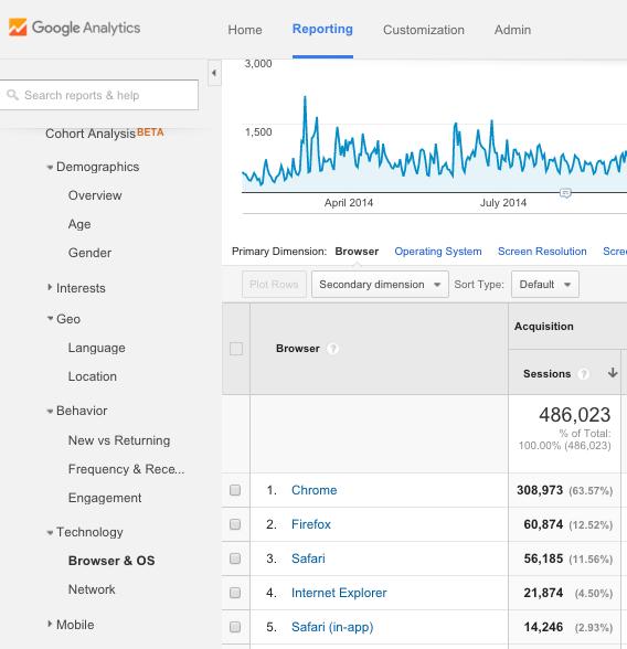 Google Analytics 9