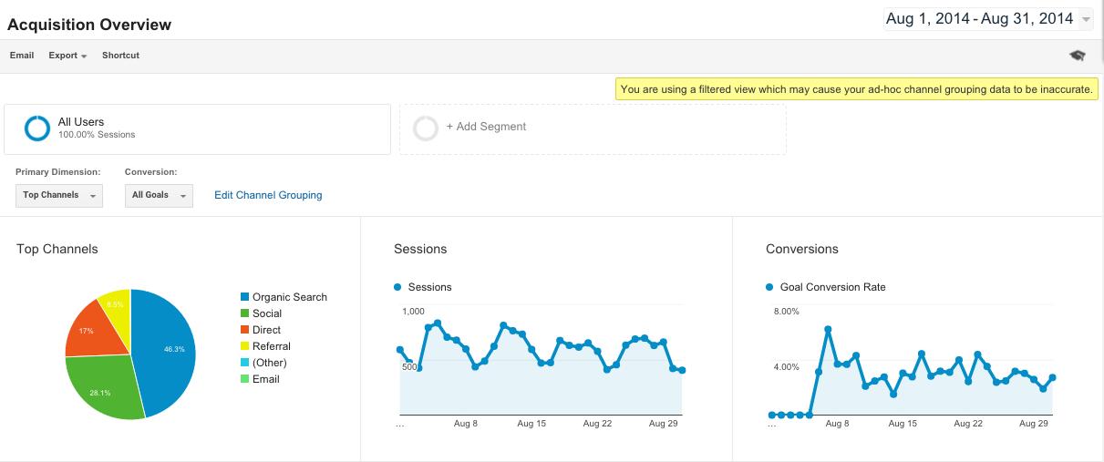 Google Analytics Acquisition Reports 1
