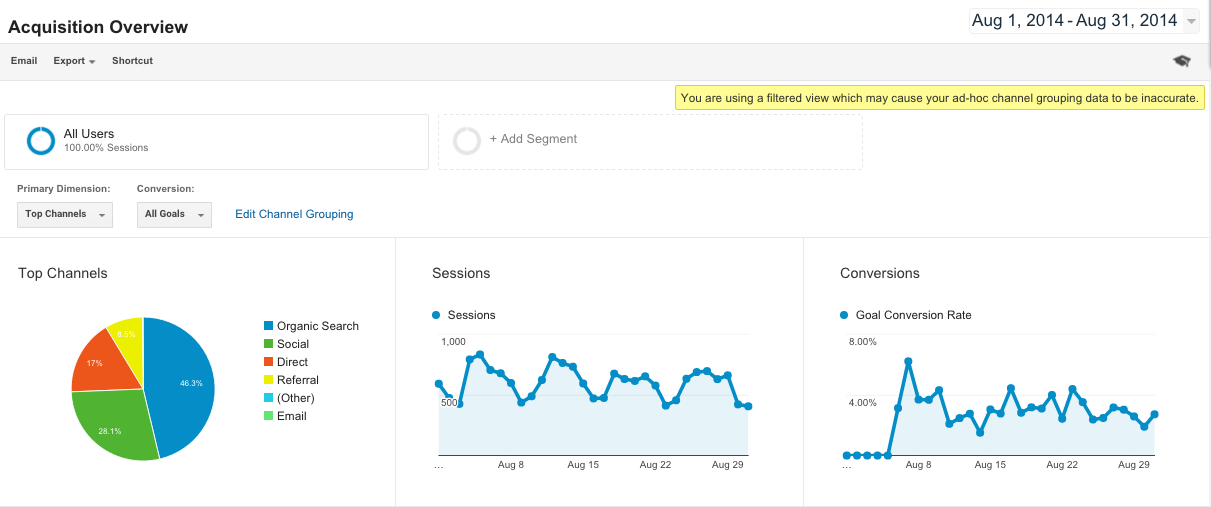Google Analytics Acquisition Reports 1