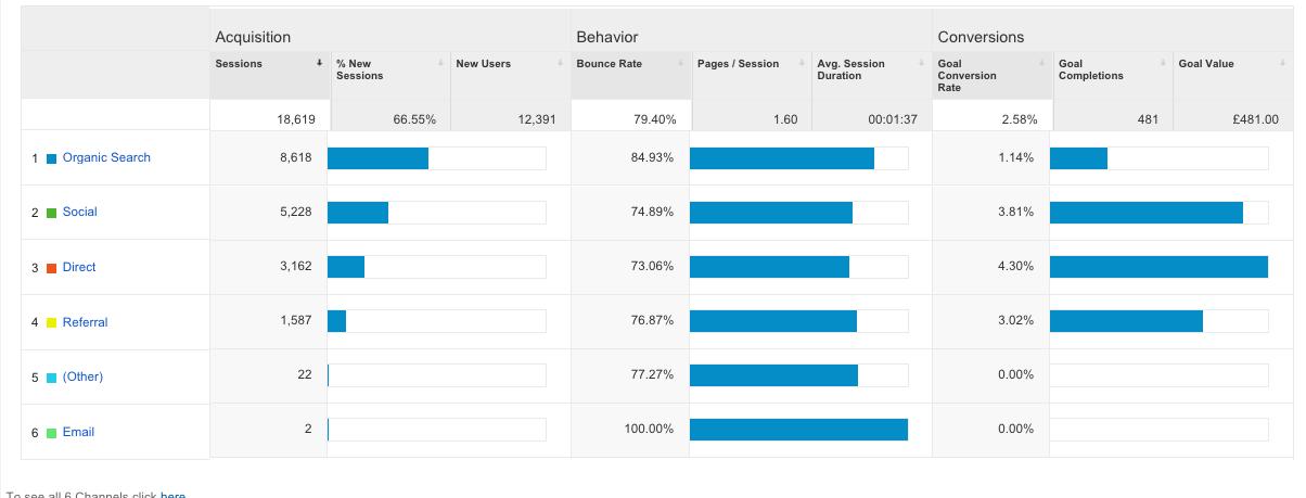 Google Analytics Acquisition Reports 3