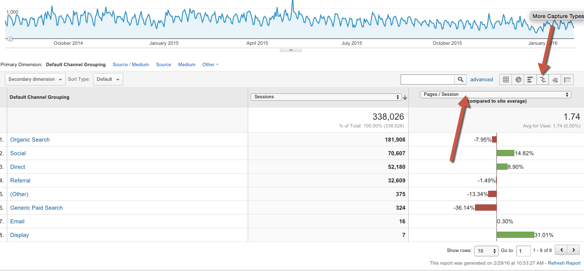 Google Analytics Acquisition Reports 5