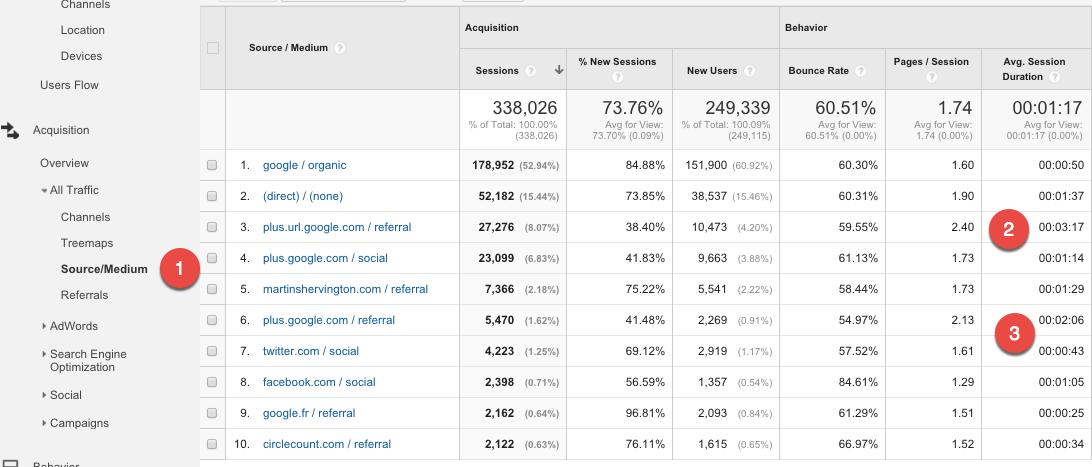 Google Analytics Acquisition Reports 6