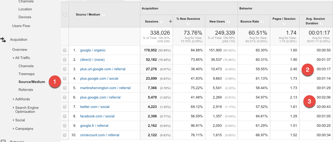 Google Analytics Acquisition Reports 6