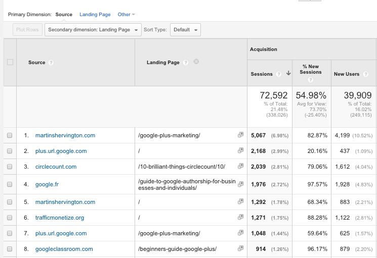 Google Analytics Acquisition Reports 8