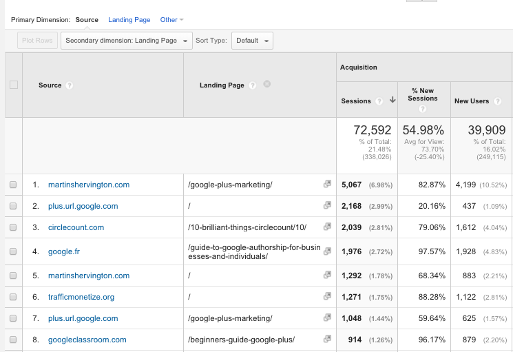 Google Analytics Acquisition Reports 8