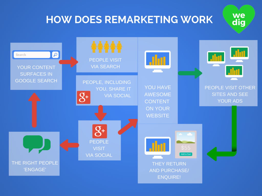 How-does-remarketing-work