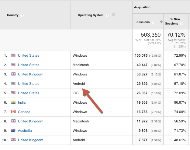 How to add a secondary dimension in Google Analytics 3
