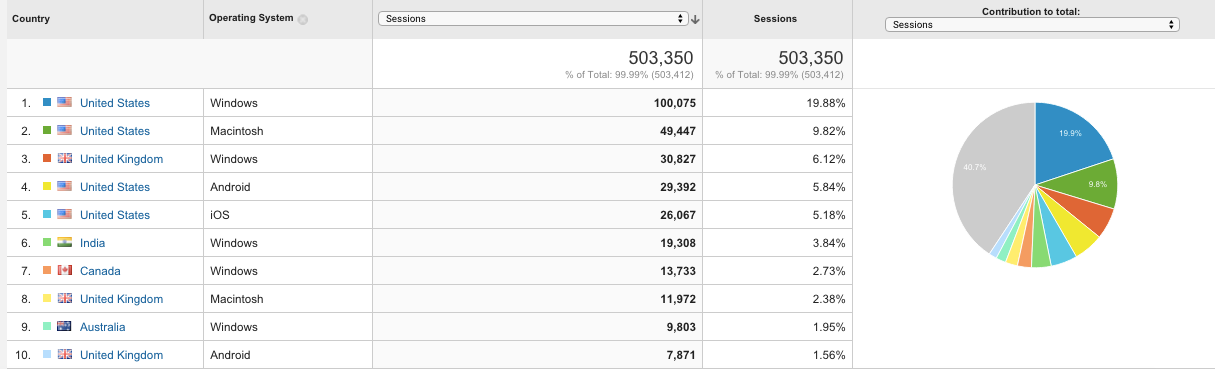 How to add a secondary dimension in Google Analytics 5