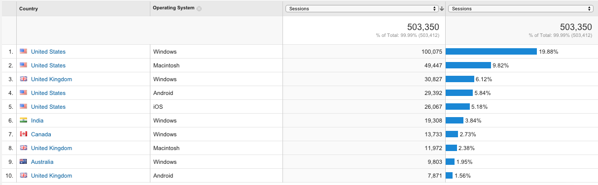 How to add a secondary dimension in Google Analytics 6