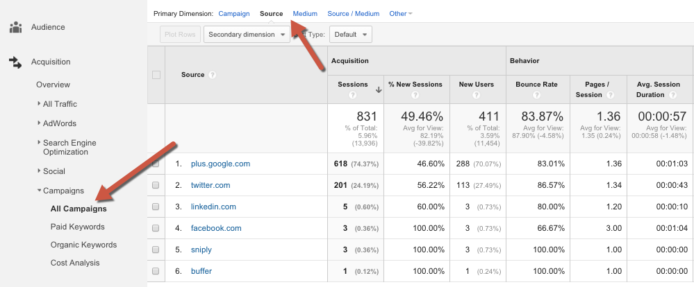 How to add custom campaign tracking in Google Analytics