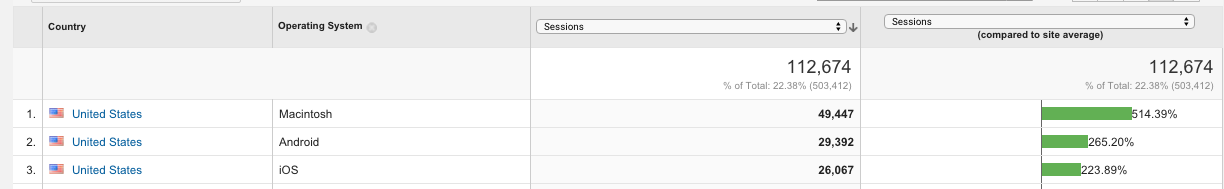 How to filter results based on Dimensions or Metrics 4