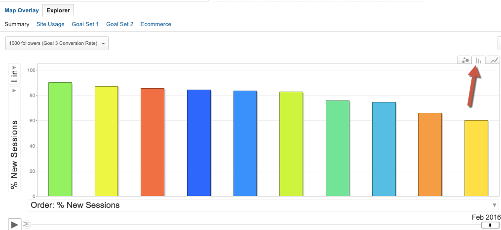 How to use 'motion charts' in Google Analytics 4