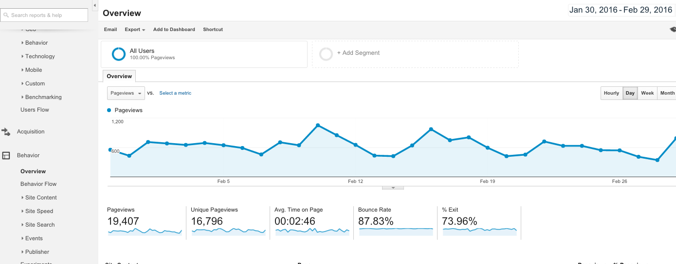 How to use Behaviour Reports in Google Analytics 1