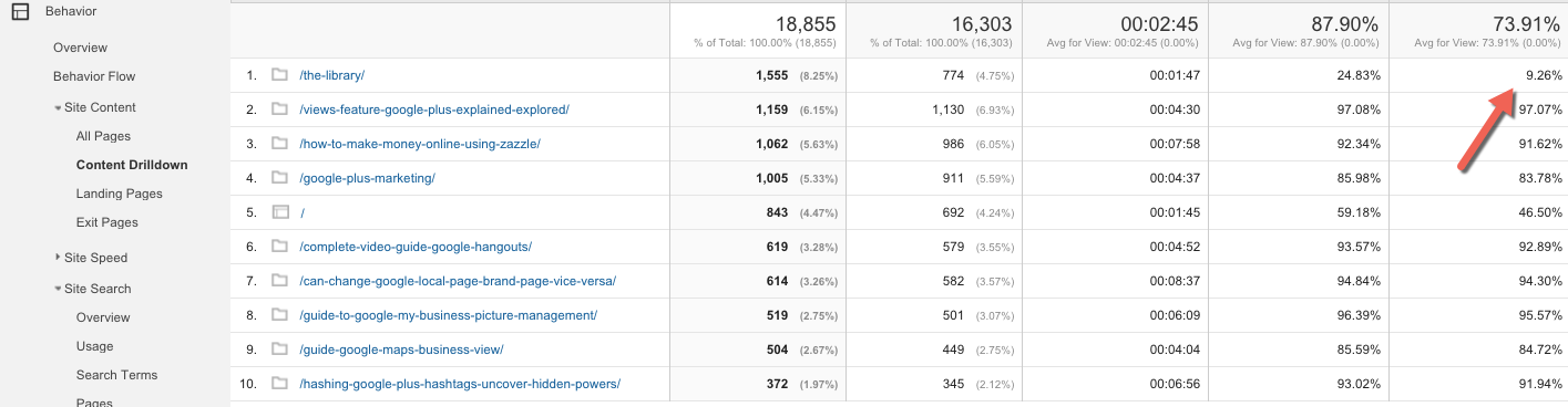 How to use Behaviour Reports in Google Analytics 5