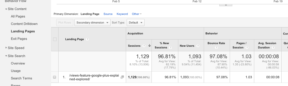 How to use Behaviour Reports in Google Analytics 7