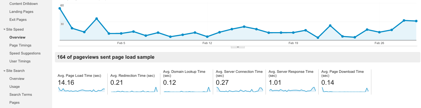 How to use Google Analytics Site Speed Report 1
