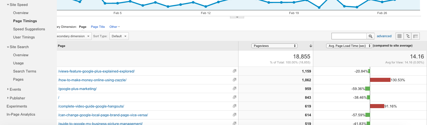 How to use Google Analytics Site Speed Report 3