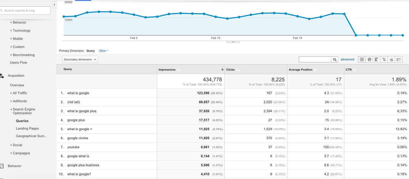 How to use 'Search Engine Optimization' Reports in Google Analytics 1