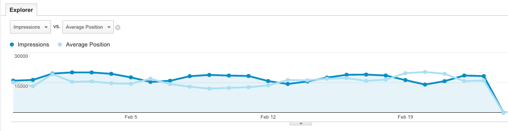 How to use 'Search Engine Optimization' Reports in Google Analytics 2