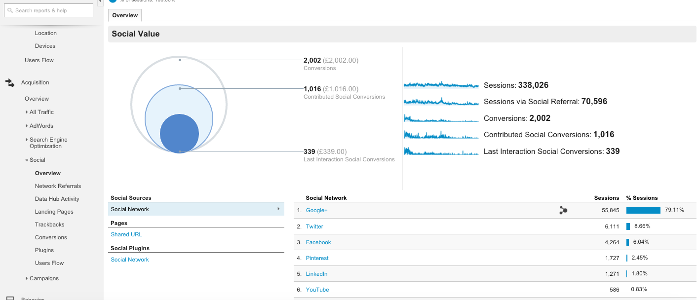 How to use Social Reports in Google Analytics 1