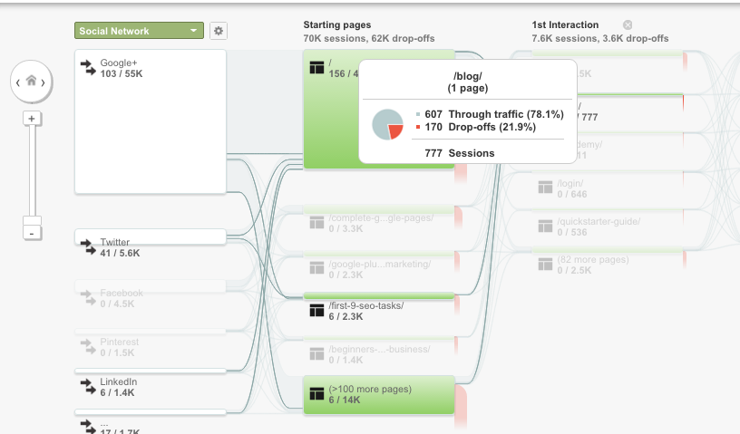 How to use Social Reports in Google Analytics 11
