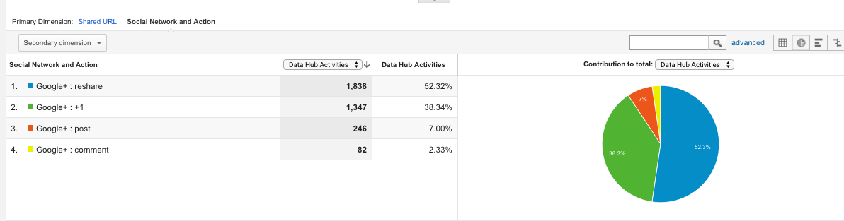 How to use Social Reports in Google Analytics 4