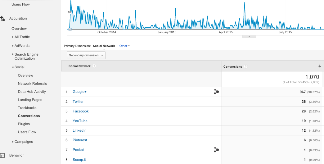 How to use Social Reports in Google Analytics 9