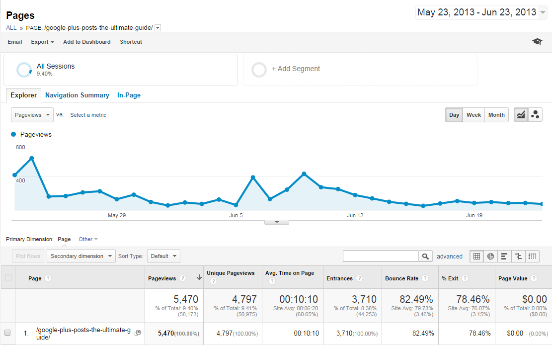 The Ultimate Guide to Google Plus Posts_Month One