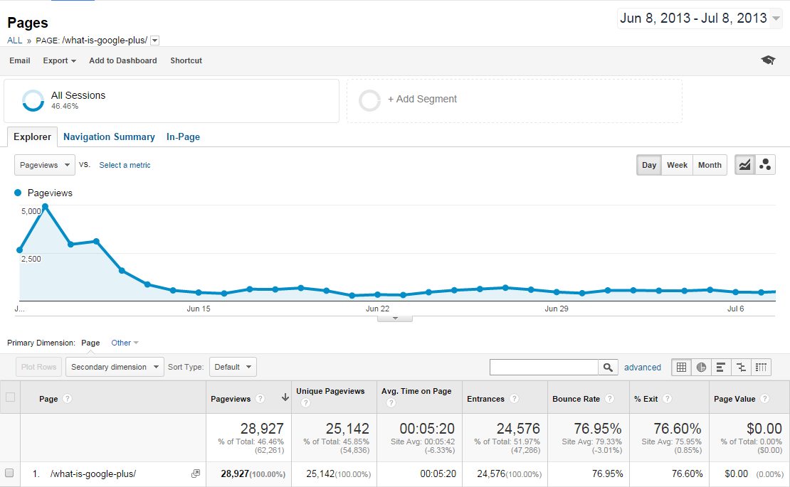 What is googleplus_Month one