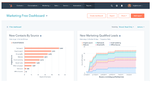 Marketing Free Dashboard