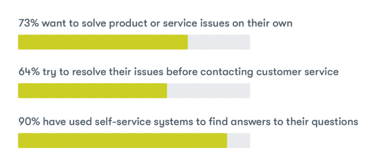 customers-want-to-solve-issues-on-their-own