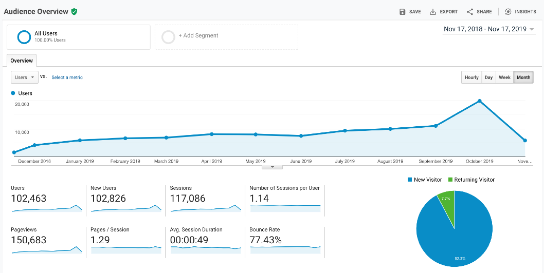 google-analytics-audience-report