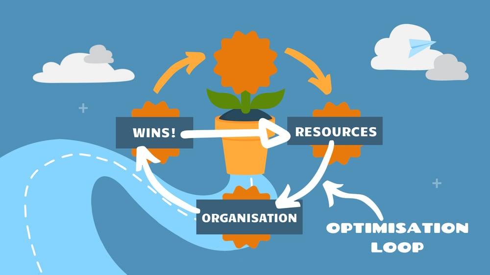 optimisation loop