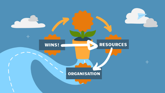 wins resources and organisation