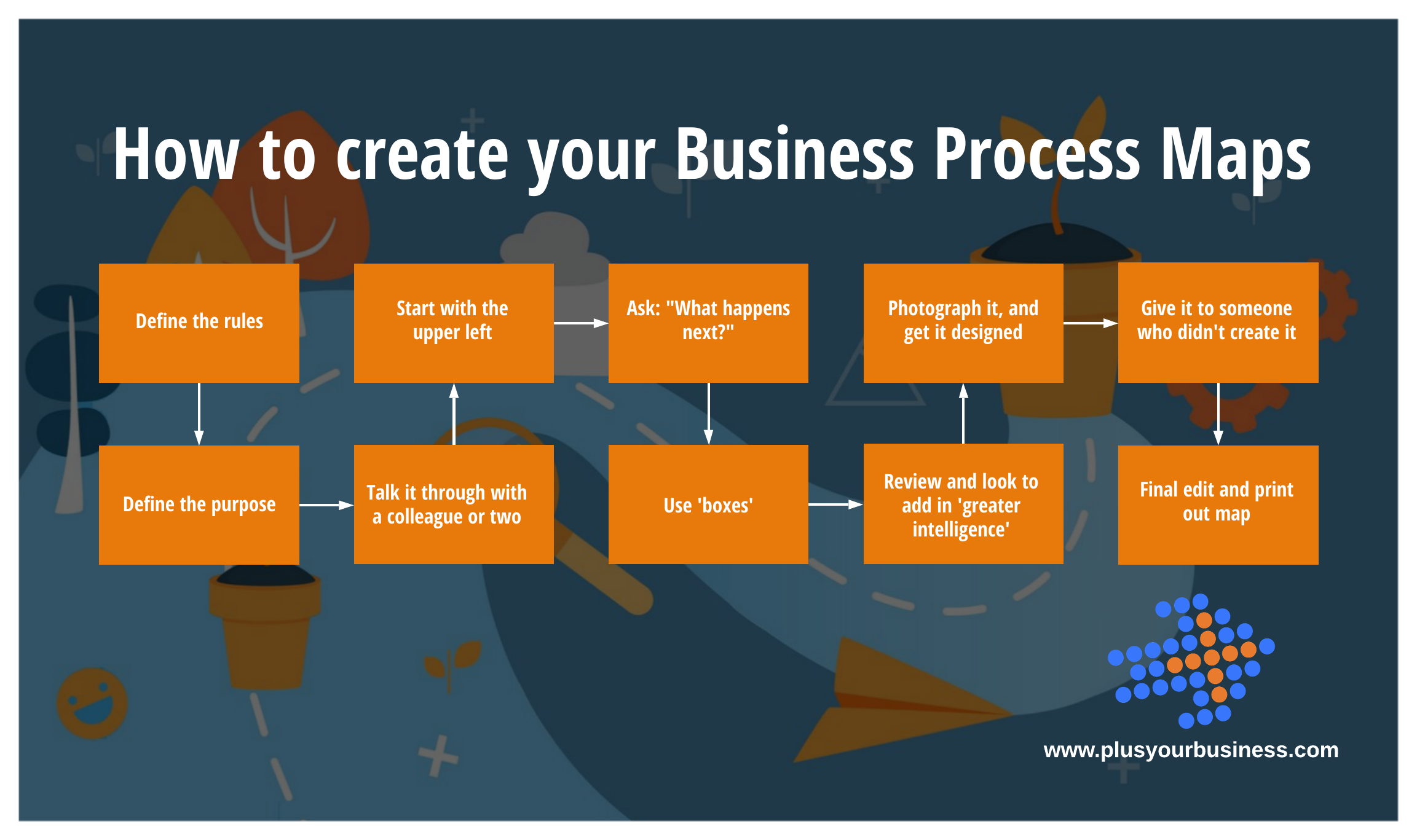 How to create your Business Process Maps (1)