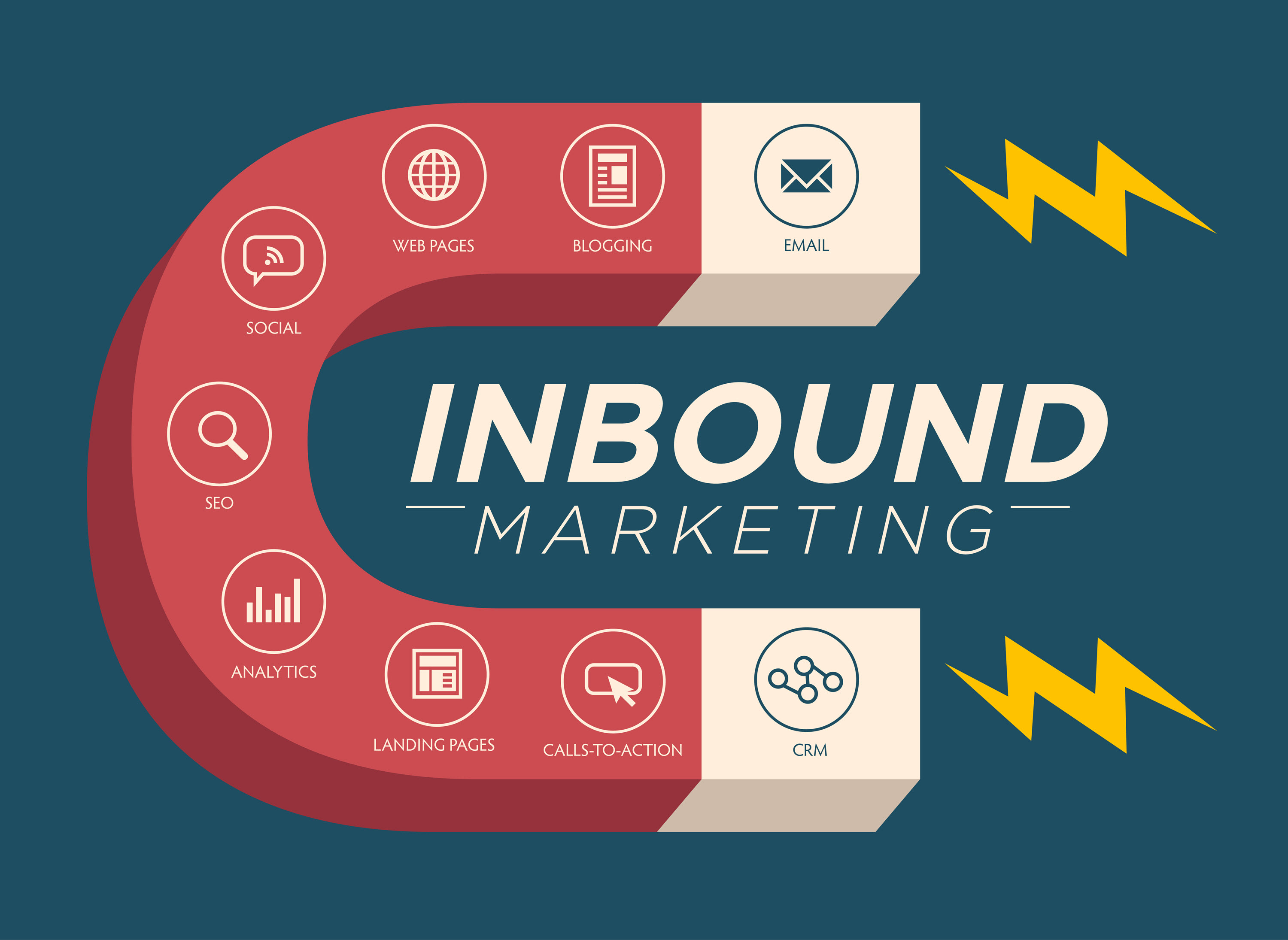 Inbound Marketing As A Way To Increase Interest To Your Business Website: 5 Tips